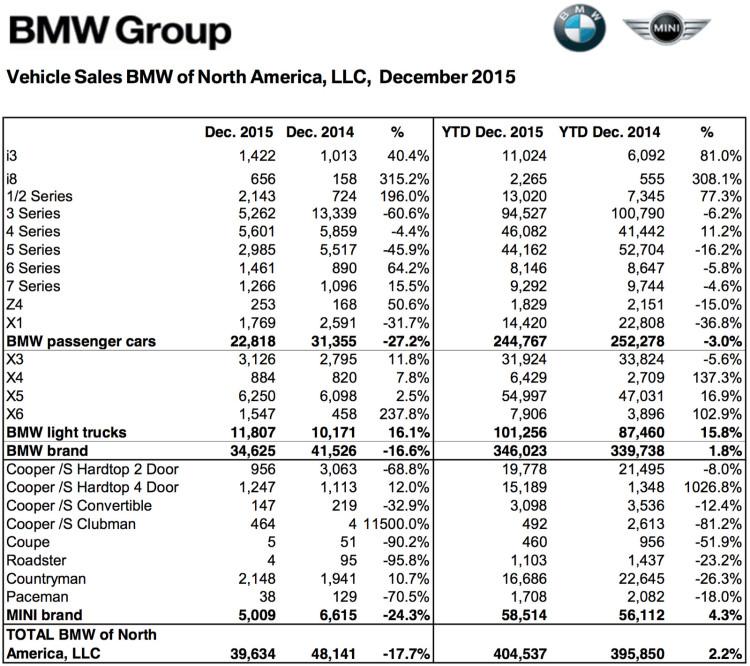 BMW-Group-Absatz-USA-2015-Dezember-Gesamtjahr