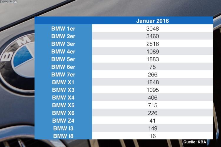 BMW-Absatz-Statistik-Deutschland-nach-Baureihen-Januar-2016-KBA