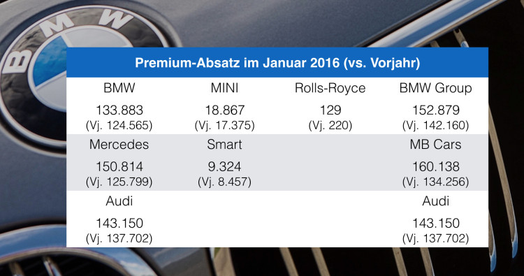 BMW-Audi-Mercedes-Januar-2016-Premium-Absatz-Vergleich-Verkaufszahlen