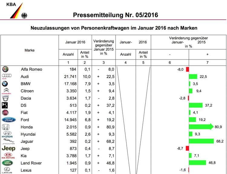 BMW-Group-Absatz-2016-Deutschland-Januar-KBA-1