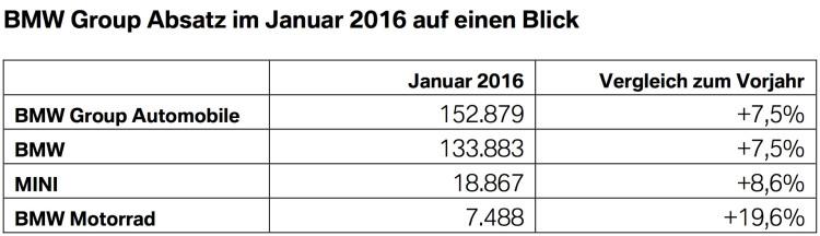 BMW-Group-Absatz-Januar-2016-weltweit-Verkaufszahlen