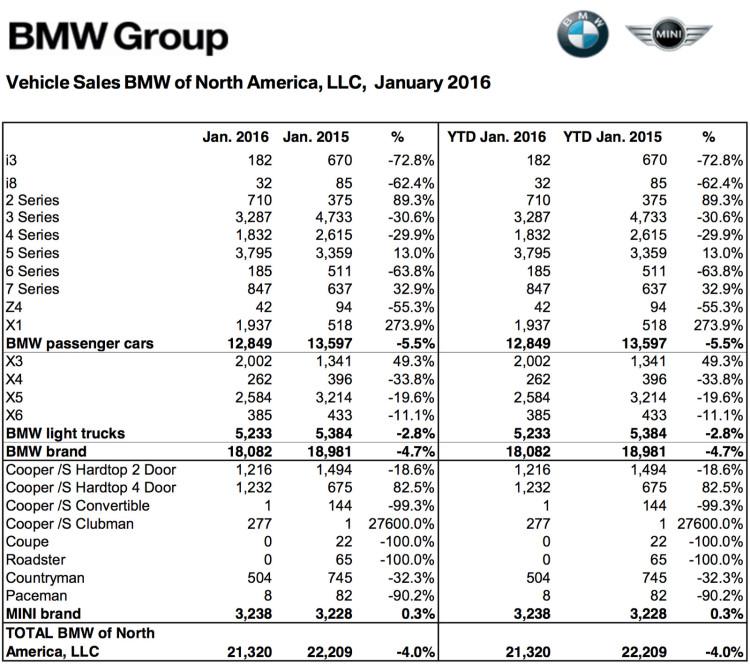 BMW-Group-Absatz-USA-2016-Januar-Verkaufszahlen