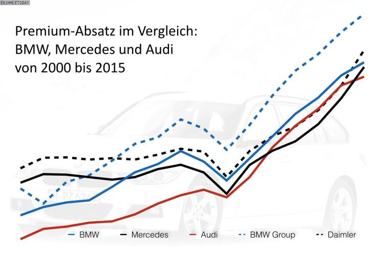 Premium-Absatz-Entwicklung-2000-bis-2015-Audi-BMW-Mercedes-Vergleich