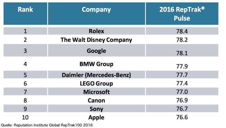 2016-Global-RepTrak100-Image-Ranking-BMW