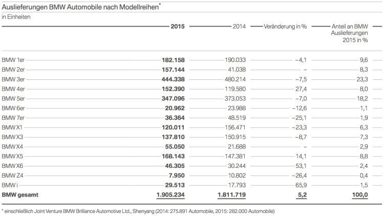 BMW-2015-Auslieferungen-nach-Baureihen-Modellen-weltweit