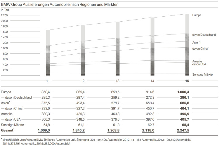 Bmw Bilanz 2015 Weltweite Verkaufszahlen Nach Baureihen