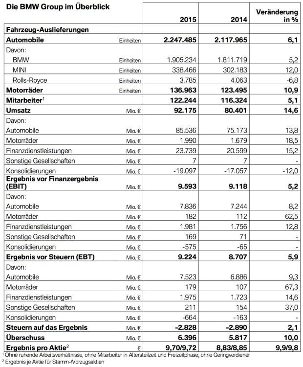 BMW-Group-2015-Absatz-Umsatz-Ergebnis-Ueberblick