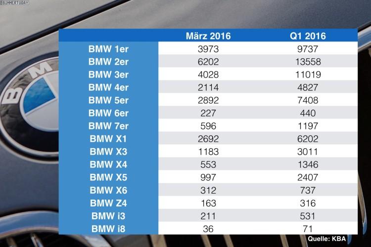 BMW-Absatz-Statistik-Deutschland-nach-Baureihen-Maerz-Q1-2016-KBA