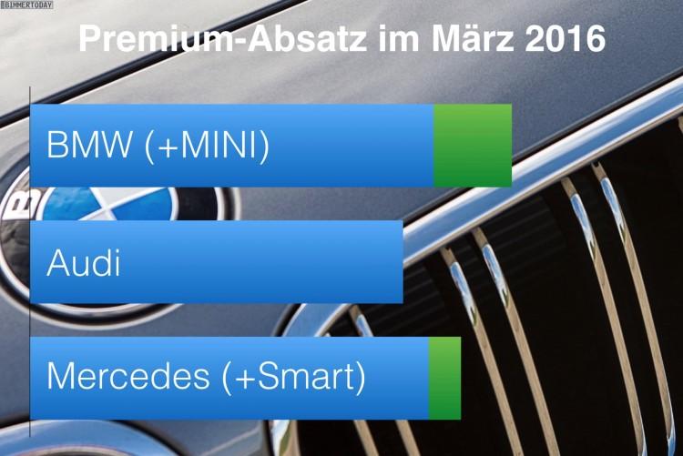 BMW-Audi-Mercedes-Maerz-2016-Premium-Absatz-Vergleich