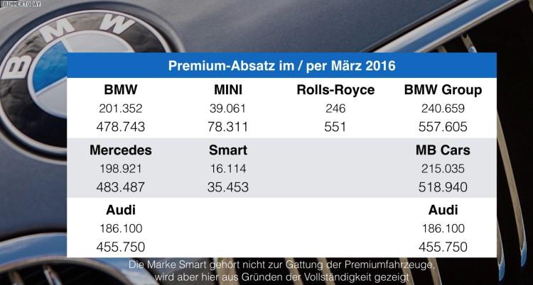 BMW-Audi-Mercedes-Maerz-2016-Q1-Premium-Absatz-Vergleich-Verkaufszahlen