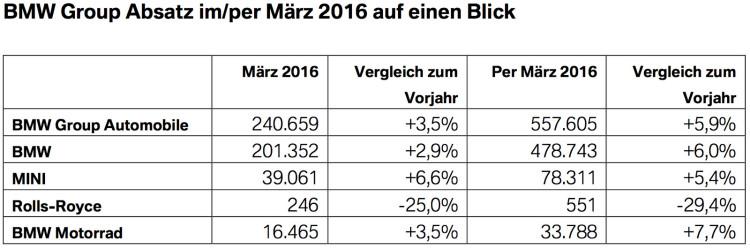 BMW-Group-Absatz-Maerz-2016-Q1-weltweit-Verkaufszahlen