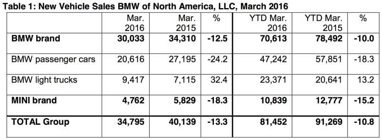 BMW-Group-Absatz-USA-Maerz-2016-Verkaufszahlen-2