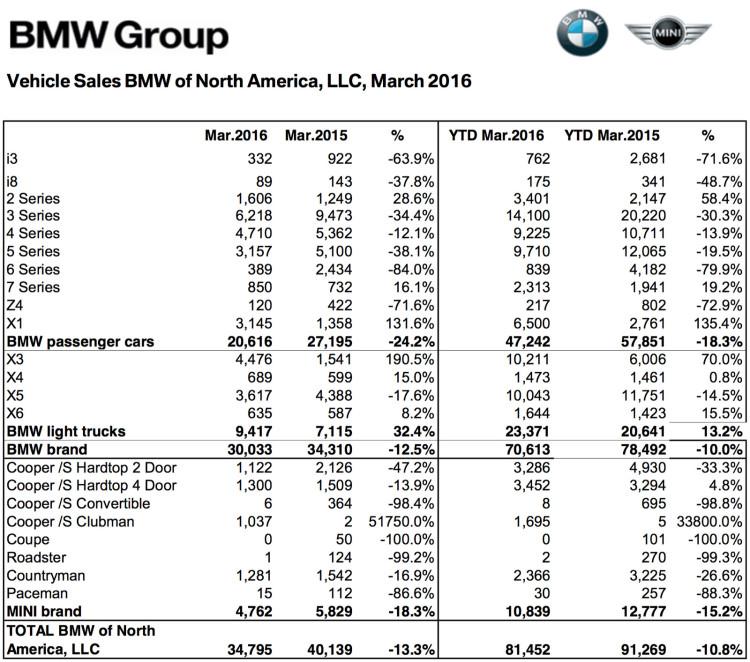 BMW-Group-Absatz-USA-Maerz-2016-Verkaufszahlen