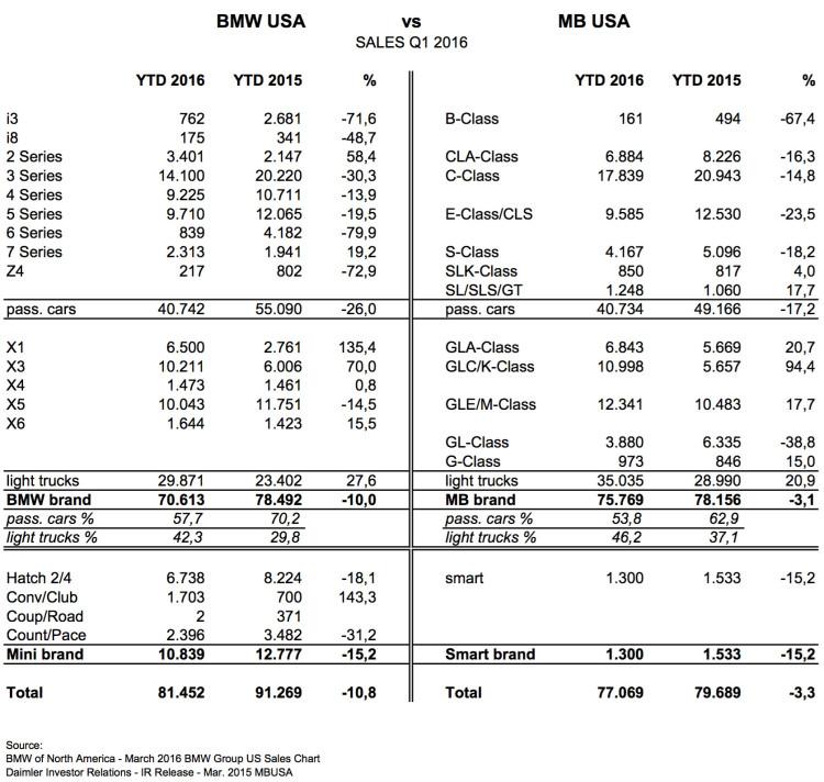 US-Markt-2016-Q1-BMW-vs-Mercedes-Benz-Luxury-Crown