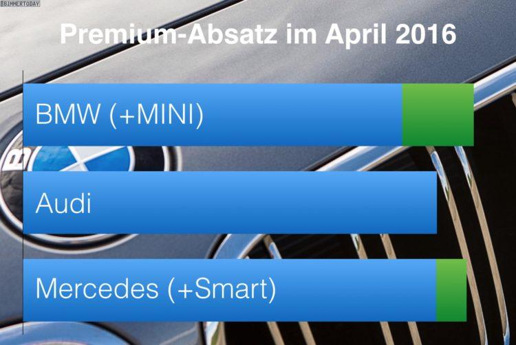 BMW-Audi-Mercedes-April-2016-Premium-Absatz-Vergleich