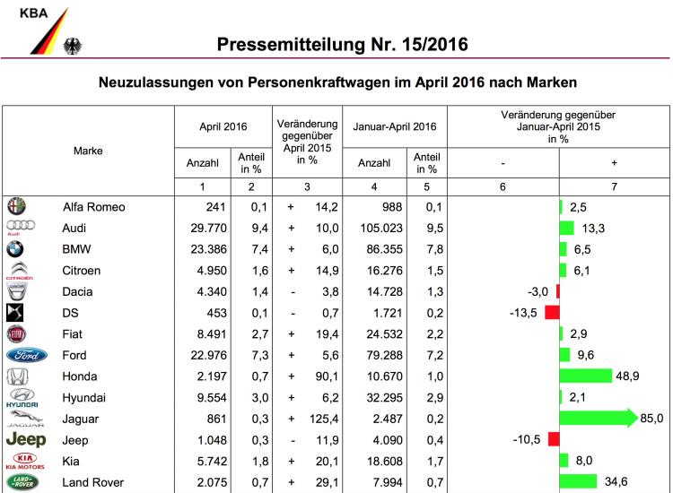 BMW-Group-Absatz-2016-Deutschland-April-KBA-1