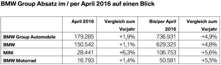 BMW-Group-Absatz-April-2016-weltweit-Verkaufszahlen