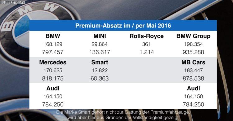 BMW-Audi-Mercedes-Mai-2016-Premium-Absatz-Vergleich-Verkaufszahlen