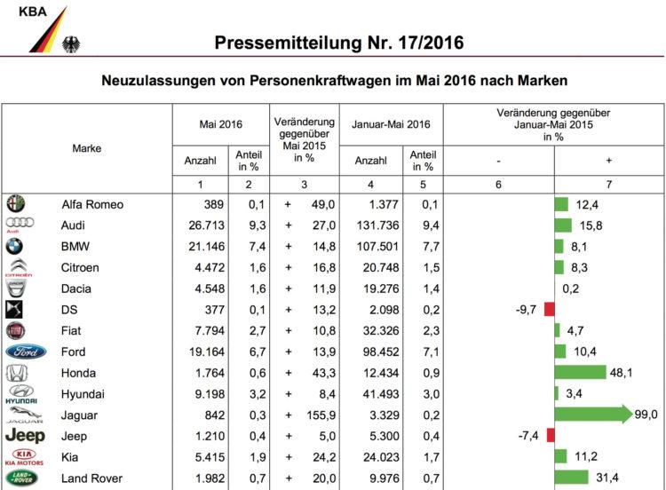 BMW-Group-Absatz-2016-Deutschland-Mai-KBA-1