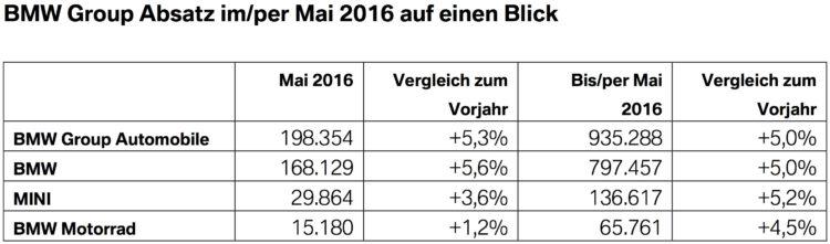 BMW-Group-Absatz-Mai-2016-weltweit-Verkaufszahlen