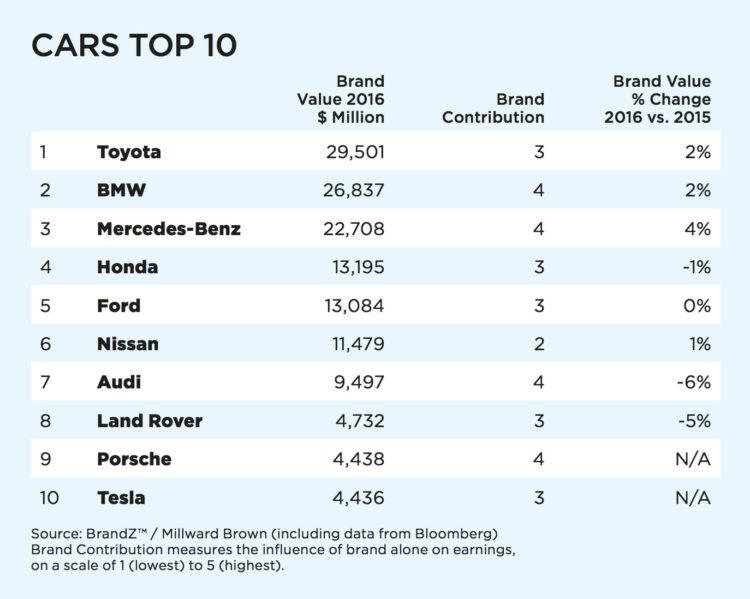 BrandZ-Top-100-2016-Markenwert-Ranking-06