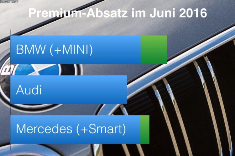 BMW-Audi-Mercedes-Juni-2016-Premium-Absatz-Vergleich