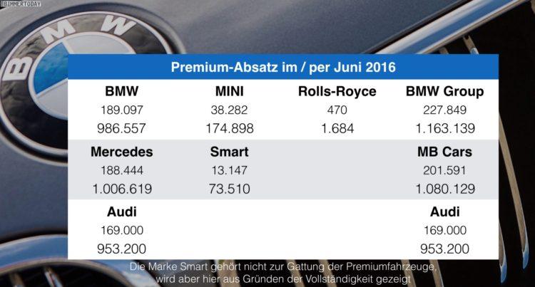 BMW-Audi-Mercedes-Juni-2016-Premium-Absatz-Vergleich-Verkaufszahlen