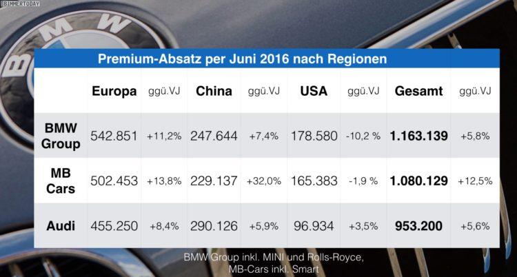 BMW-Audi-Mercedes-Juni-2016-Premium-Absatz-Vergleich-Verkaufszahlen-regional