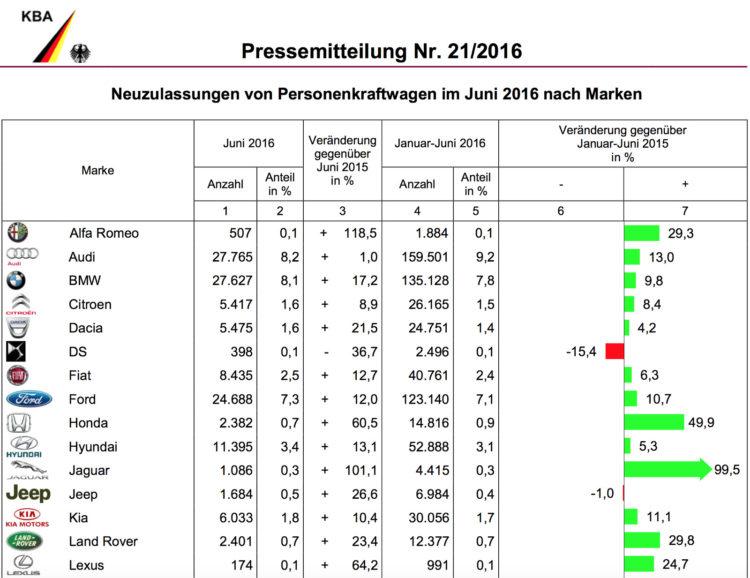 BMW-Group-Absatz-2016-Deutschland-Juni-KBA-1