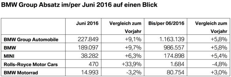 BMW-Group-Absatz-Juni-2016-weltweit-Verkaufszahlen