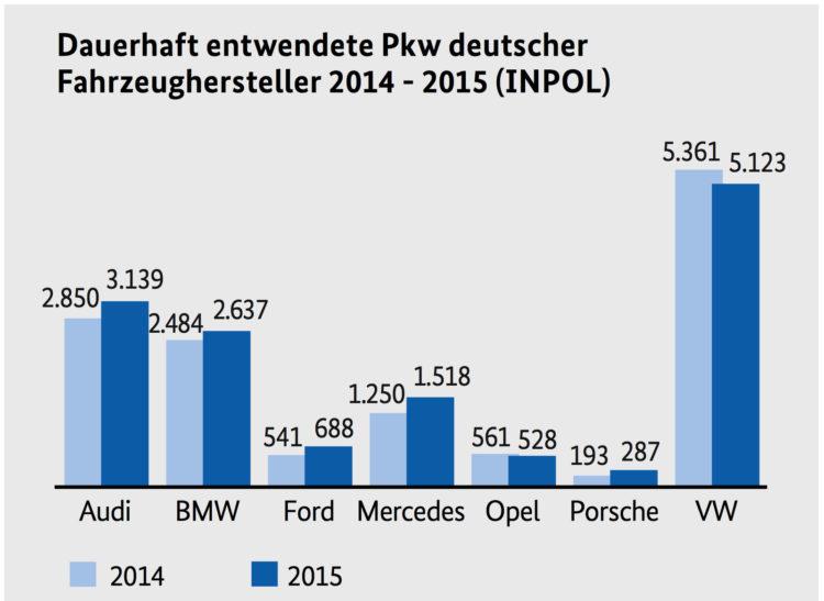 BKA-Auto-Diebstahl-Statistik-2015-zu-2014-absolut