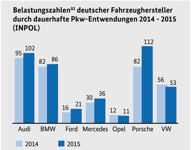 BKA-Auto-Diebstahl-Statistik-2015-zu-2014-relativ