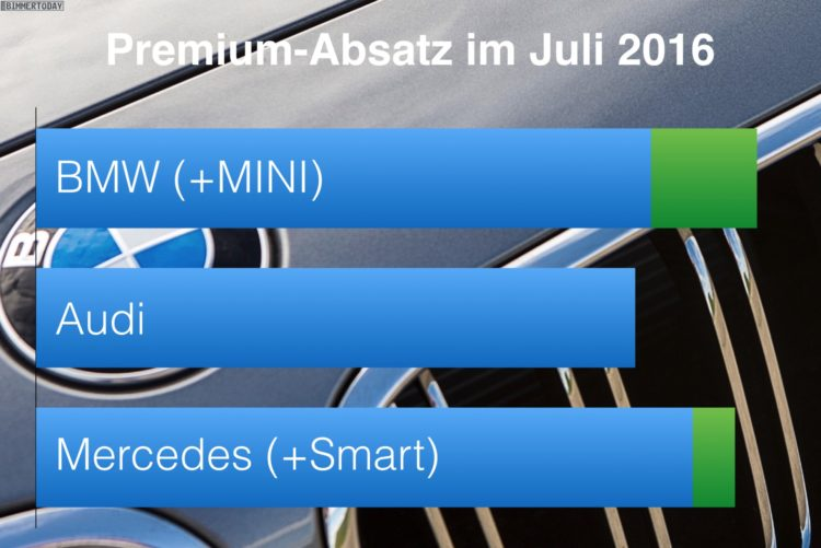 BMW-Audi-Mercedes-Juli-2016-Premium-Absatz-Vergleich