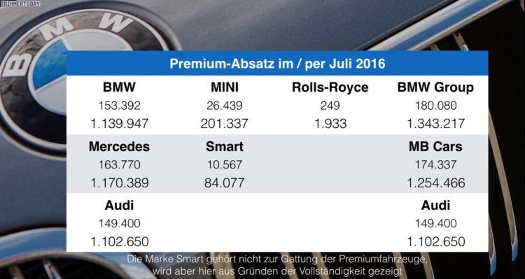 BMW-Audi-Mercedes-Juli-2016-Premium-Absatz-Vergleich-Verkaufszahlen