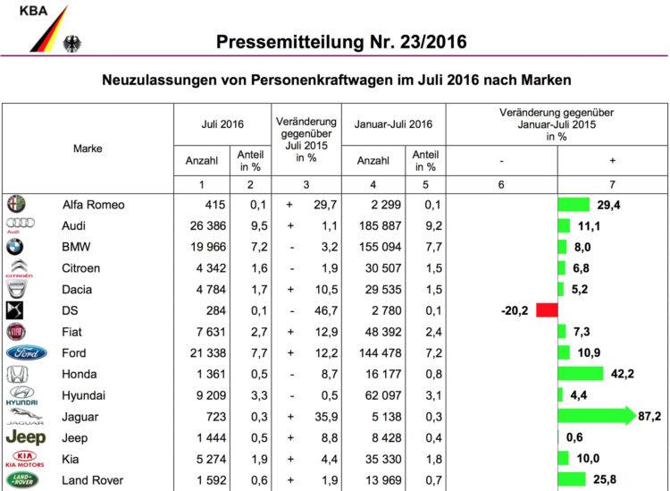 BMW-Group-Absatz-2016-Deutschland-Juli-KBA-1