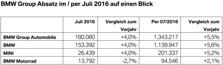 BMW-Group-Absatz-Juli-2016-weltweit-Verkaufszahlen