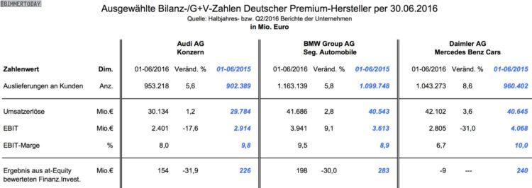 BMW-Mercedes-Audi-Q2-2016-Halbjahr-Bilanz-Vergleich