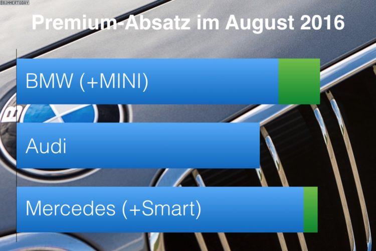 bmw-audi-mercedes-august-2016-premium-absatz-vergleich