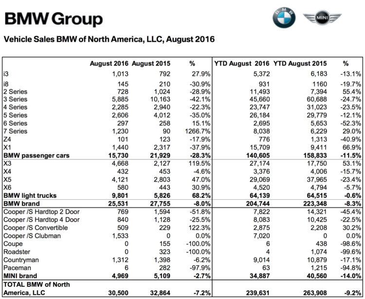 BMW-Group-Absatz-USA-August-2016-Verkaufszahlen