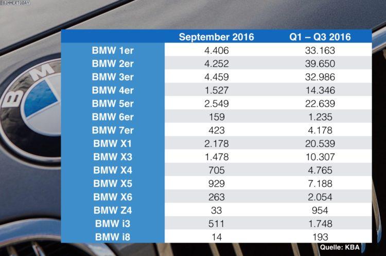 BMW-Absatz-Statistik-Deutschland-nach-Baureihen-September-2016-Q3-KBA