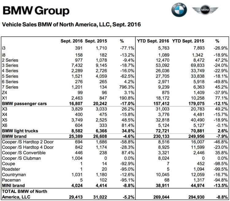 BMW-Group-Absatz-USA-September-2016-Verkaufszahlen