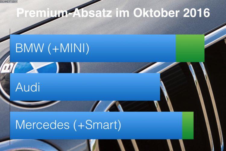 BMW-Audi-Mercedes-Oktober-2016-Premium-Absatz-Vergleich