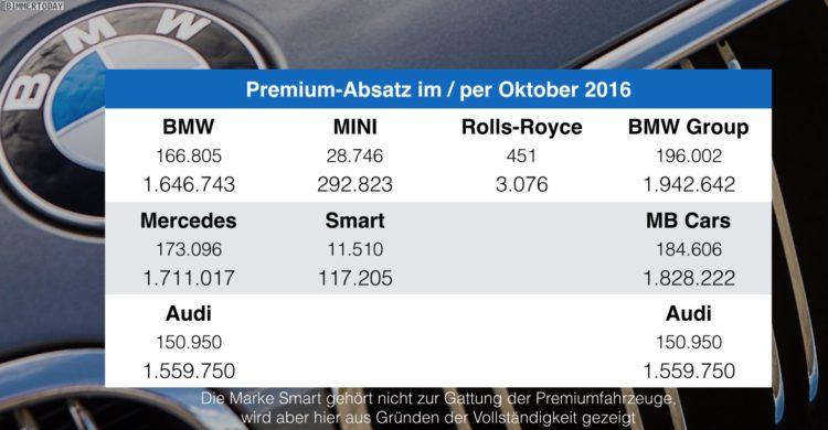 BMW-Audi-Mercedes-Oktober-2016-Premium-Absatz-Vergleich-Verkaufszahlen