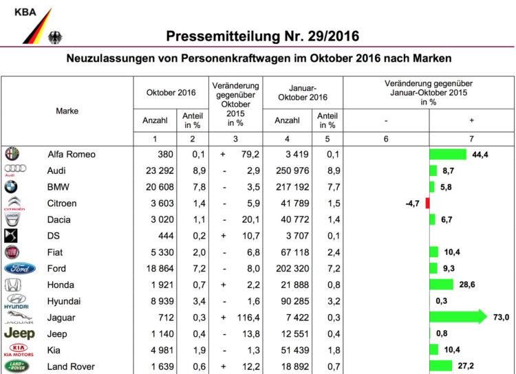 BMW-Group-Absatz-2016-Deutschland-Oktober-KBA-1