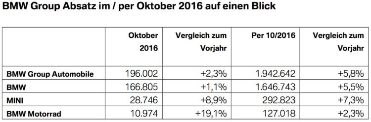 BMW-Group-Absatz-Oktober-2016-weltweit-Verkaufszahlen