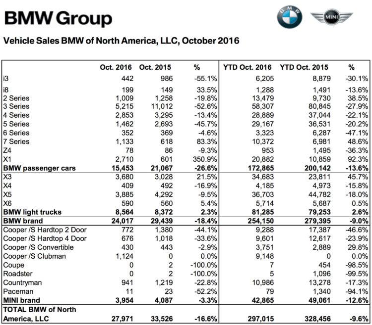 BMW-Group-Absatz-USA-Oktober-2016-Verkaufszahlen