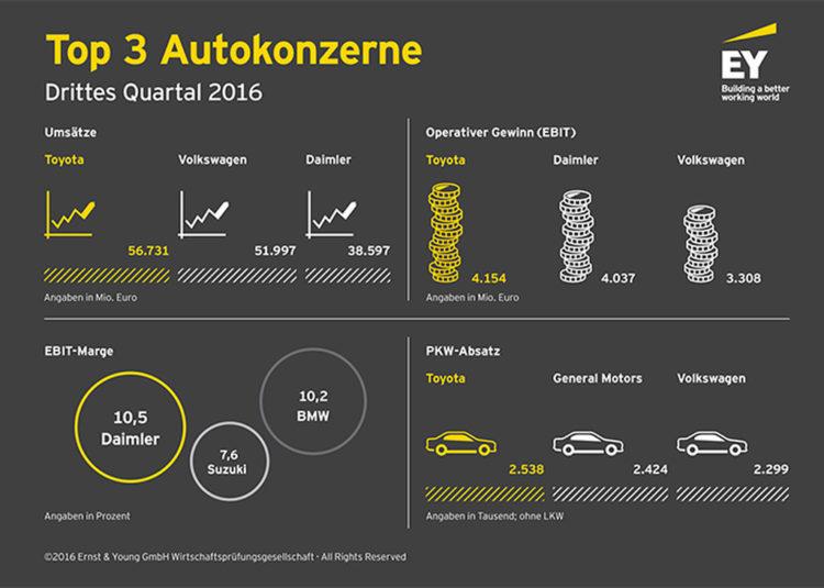 EY-Top-3-Autokonzerne-Q3-2016-Umsatz-Gewinn-Marge-Absatz