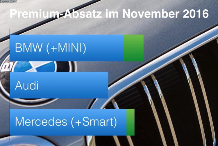 BMW-Audi-Mercedes-November-2016-Premium-Absatz-Vergleich