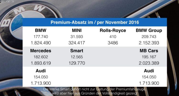 BMW-Audi-Mercedes-November-2016-Premium-Absatz-Vergleich-Verkaufszahlen