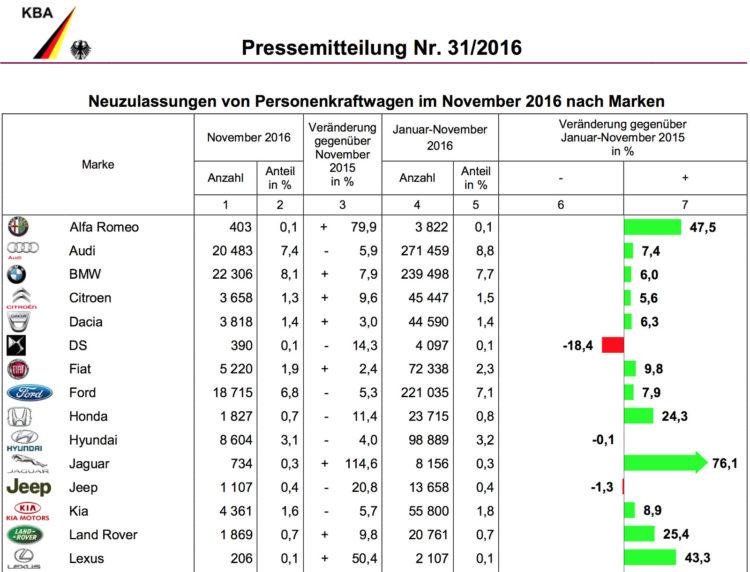 BMW-Group-Absatz-2016-Deutschland-November-KBA-1